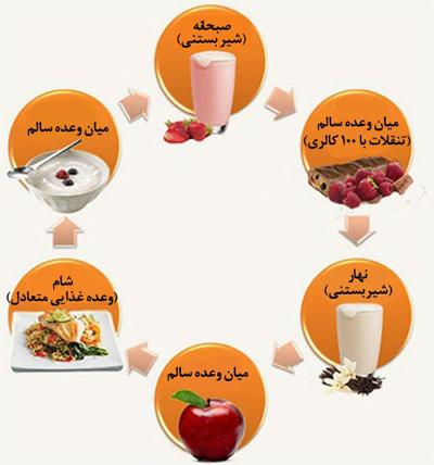 رژیم غذایی برای کاهش وزن سریع